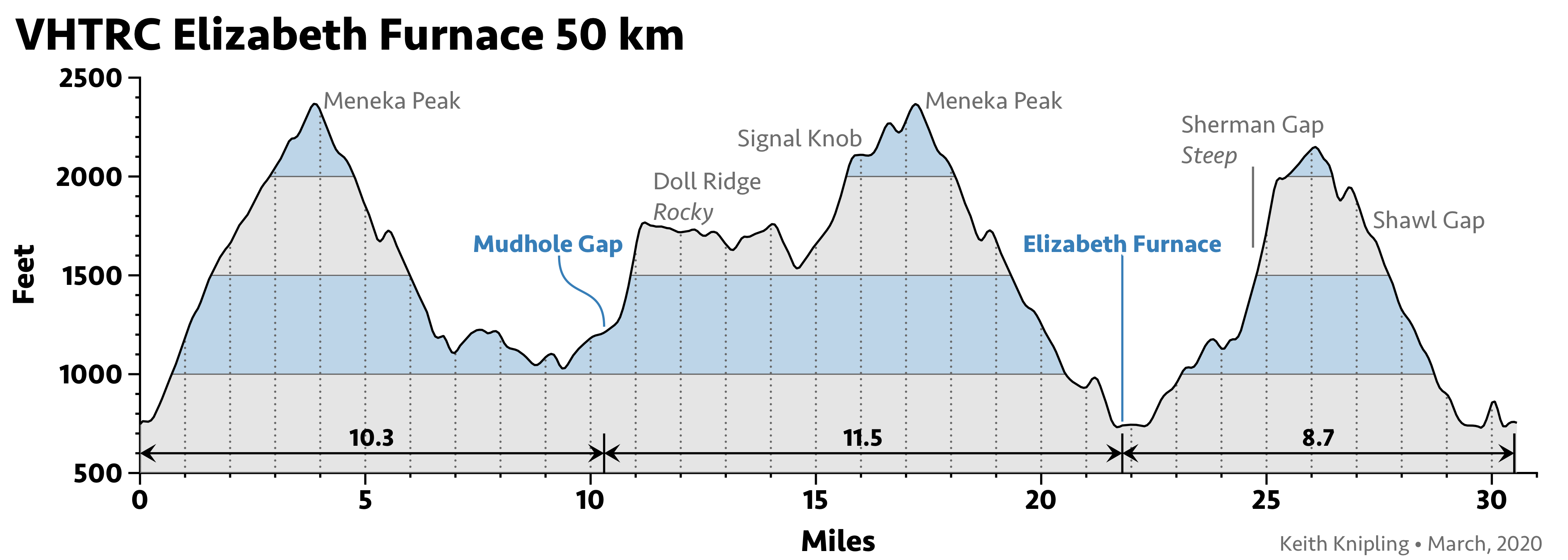 Elizabeth Furnace 50 km elevation profile