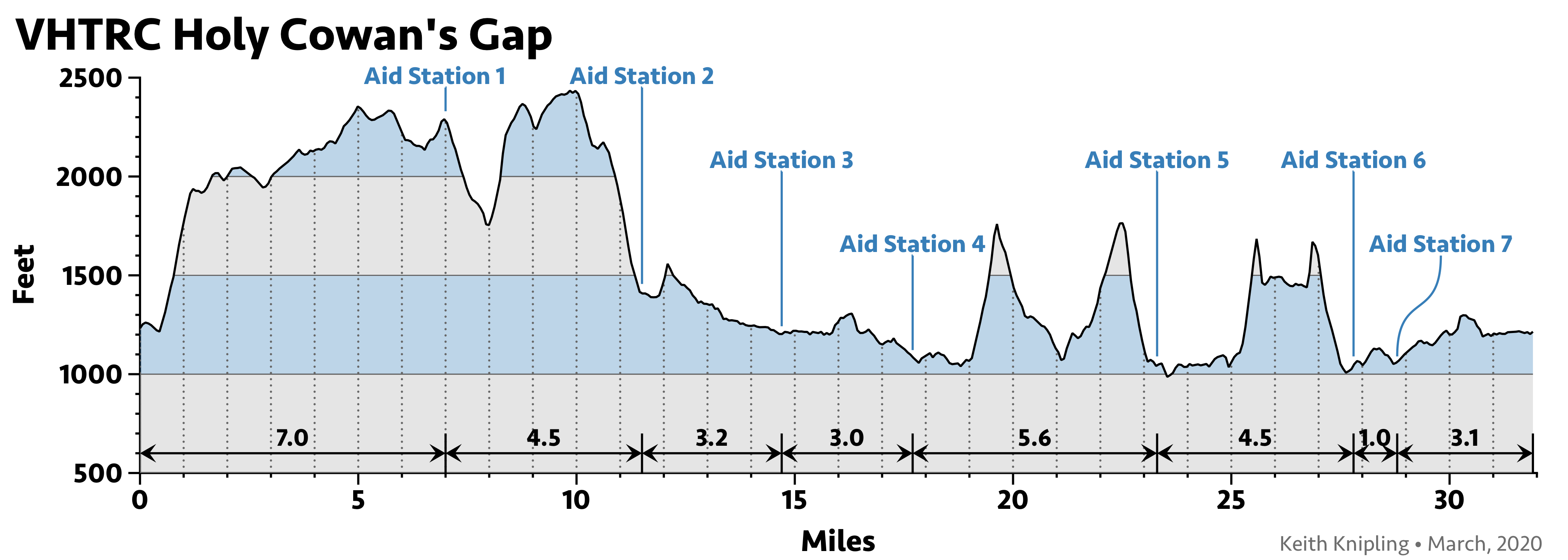 Elevation profile for Holy Cowans Gap