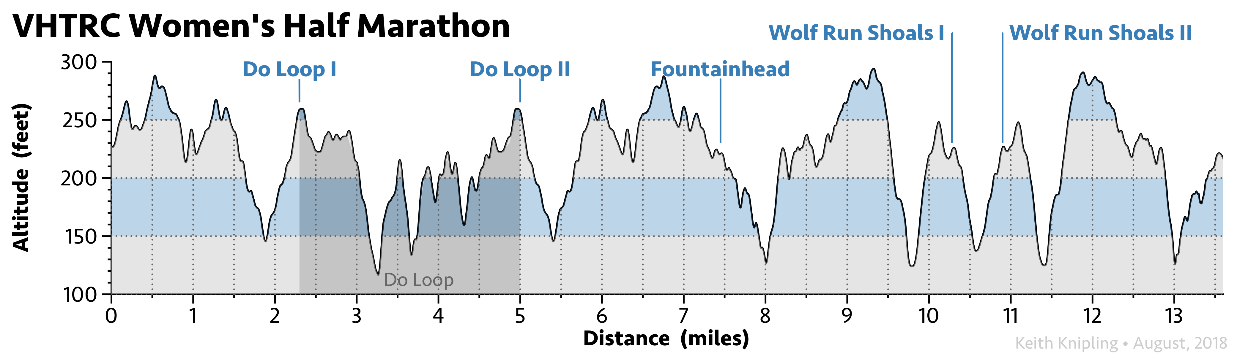 Elevation profile of the Women's Half Marathon